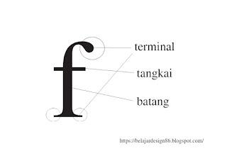 Jenis jenis huruf dan komponen pembentuk huruf