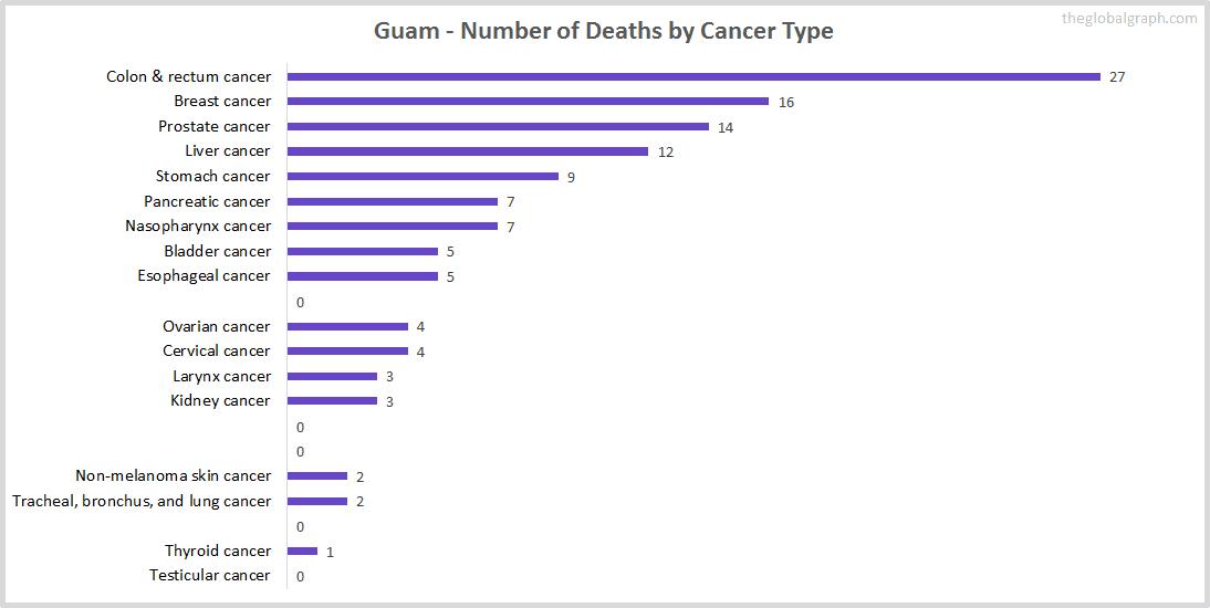 Major Risk Factors of Death (count) in Guam