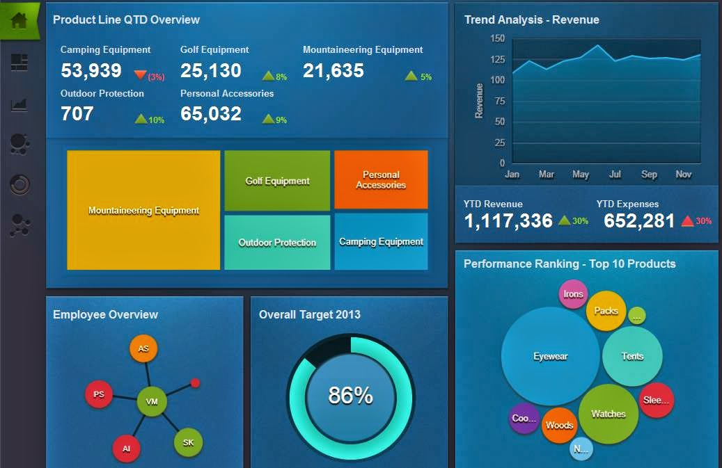 IBM Business Intelligence Software & Its Capabilities Blog