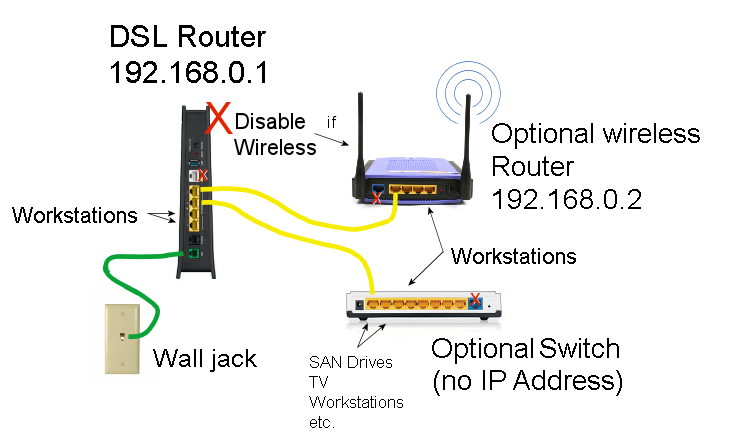 Dsl Setup Diagram - Wiring Diagram Update on dsl circuit diagram, dsl logo, dsl connection diagram, how does dsl work diagram, dsl service, phone line hook up diagram, dsl network diagram, dsl building diagram, dsl hookup diagram, dsl wire, dsl filter diagram, dsl line diagram,
