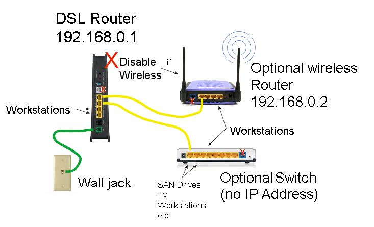 Linksys Wireless Router Setup Diagram Electrical Wiring For Multiple Lights Keyliner.blogspot.com: Zyxel C1100z Dsl Modem