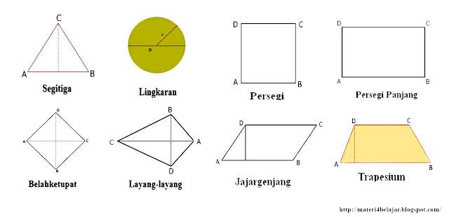 Bangun datar merupakan jenis bangkit dua dimensi yang mempunyai sisi sisi yang berbeda Sifat Sifat Bangun Datar (Segitiga, Persegi, Persegi Panjang, Lingkaran, Trapesium, Belah Ketupat, Layang Layang dan Jajar Genjang)