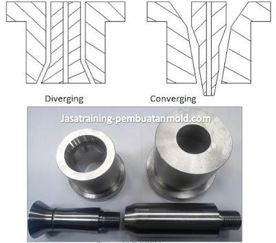 Jenis Die pin Konvergen dan Divergen Mesin Blow Molding