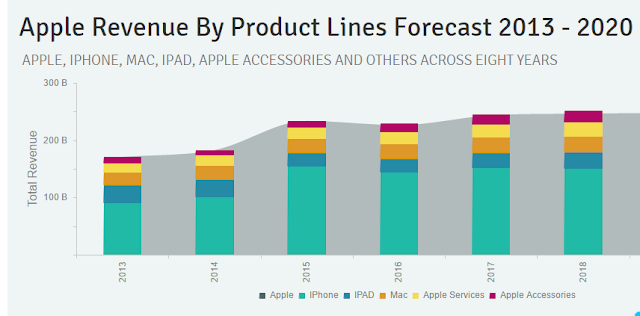 """apple product lines by revenue : 2016 to 2018"""