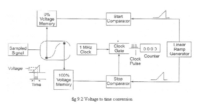 Digital read out & Digital Storage oscilloscope