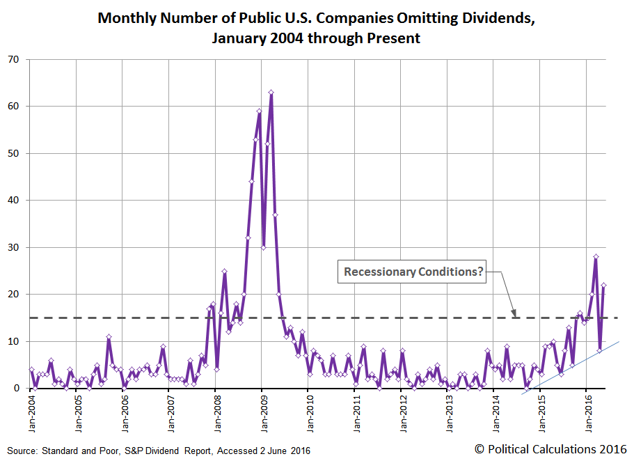Monthly Number of U.S. Publicly-Traded Firms Omitting Dividends, 2004-01 through 2016-05