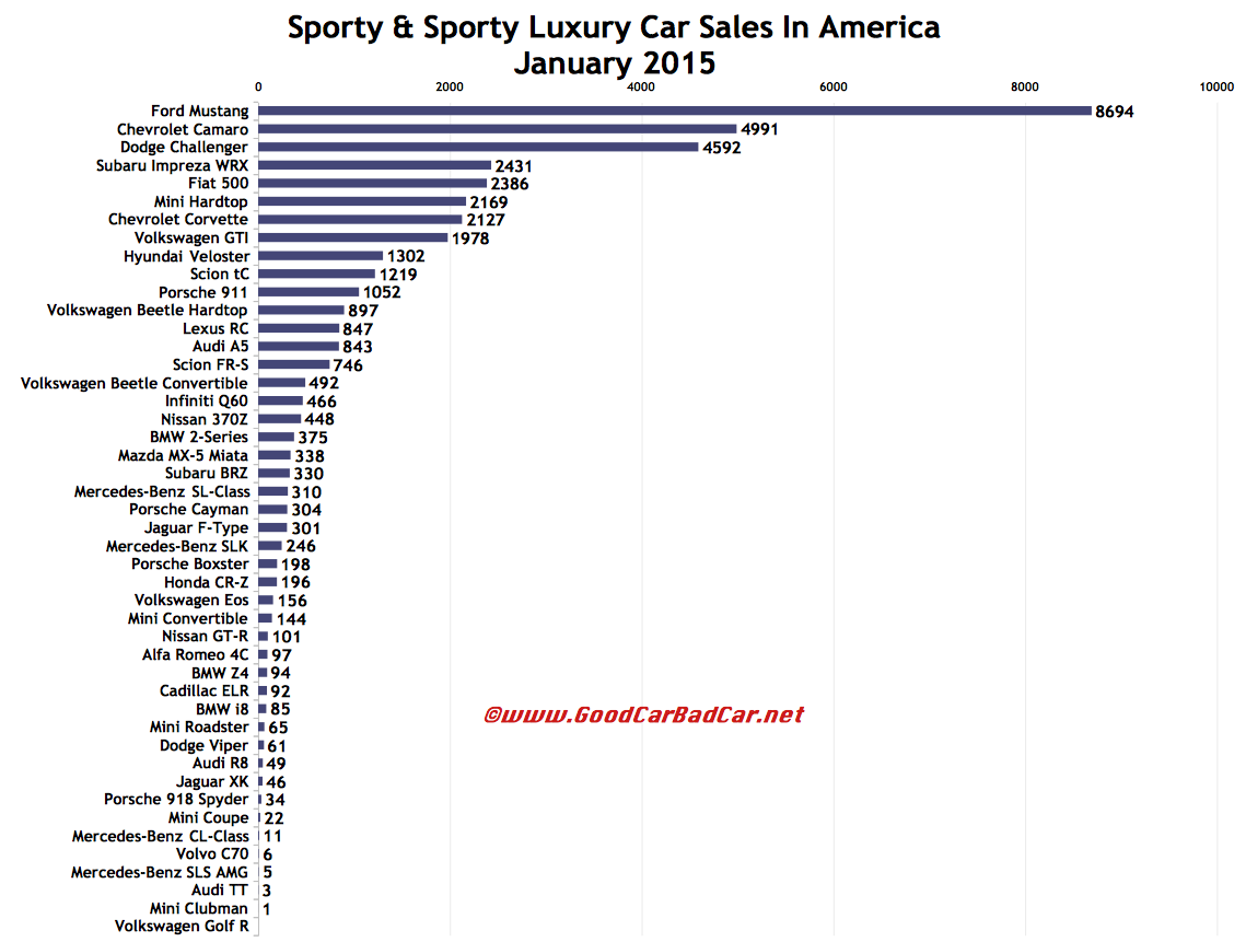 USA sports car sales chart January 2015