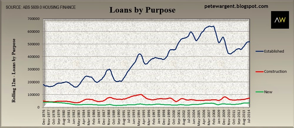 loans by purpose