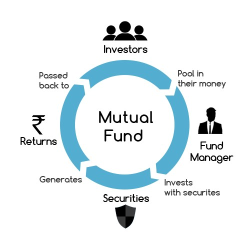 What Is Mutual Funds? Best Mutual Fund Scheme - Learn Market