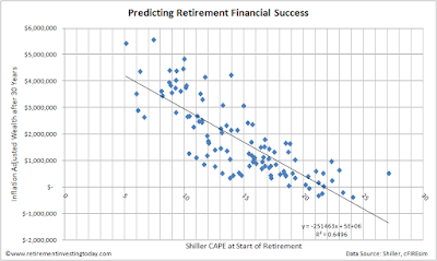 Predicting Retirement Financial Success