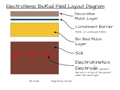 ElectroHemp BioRad Field Layout Treatment Diagram