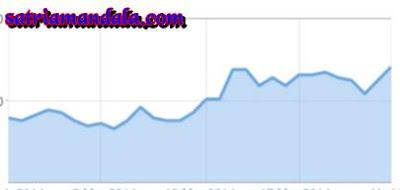 Cara agar Blog anda banyak dicari visitor