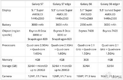 Samsung Galaxy S7 EDGE Specs