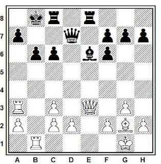 Posición de la partida Aksenov - Felko (Poltava, 1983)
