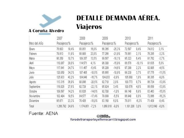buy online 310c6 3146a ftf, foro del transporte y el ferrocarril  Aeropuertos gallegos ...