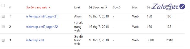 Blogger sitemap.xml (sơ đồ trang web) được giới hạn trong 20 trang và nó chứa 150 liên kết trên mỗi trang. Theo Blogger tệp sitemap của họ chỉ gữi được tối đa 3000 URL tới Google Search của Google Search Console.