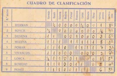 Cuadro de clasificación del I Torneo Nacional de Melilla 1947