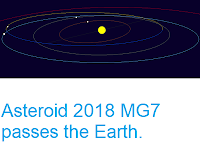 http://sciencythoughts.blogspot.com/2018/07/asteroid-2018-mg7-passes-earth.html