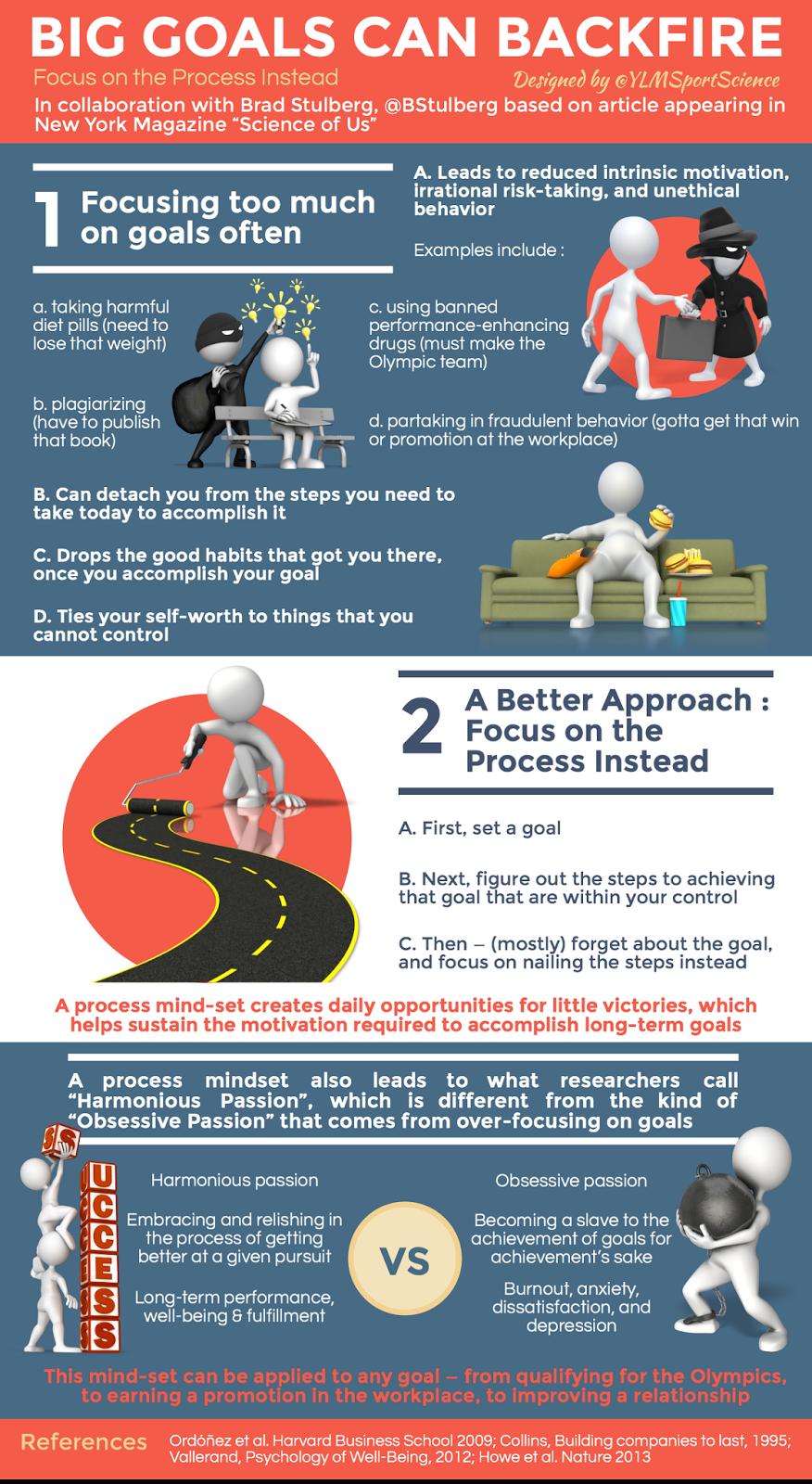 Big Goals Can Backfire Infographic