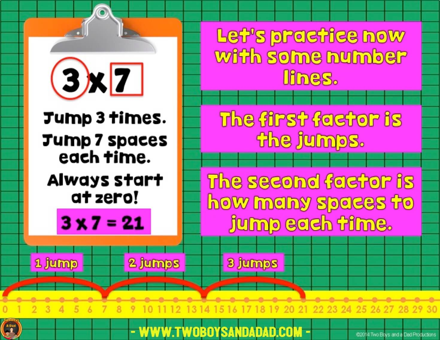 teach multiplication with a number line