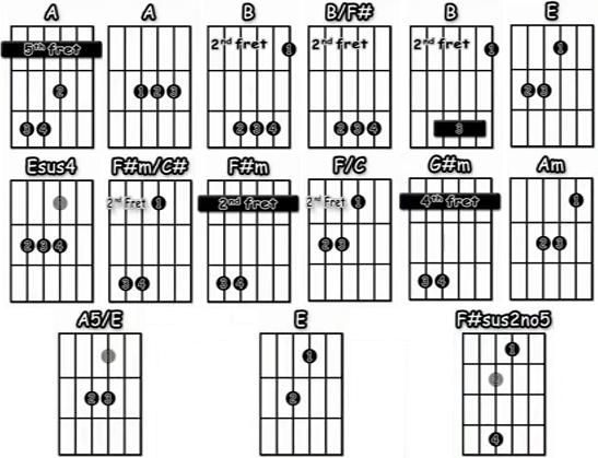 Nowhere Man los Beatles acordes guitarra