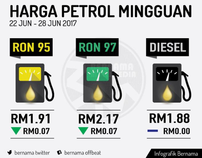 Harga runcit produk petroleum 22 Jun hingga 28 Jun