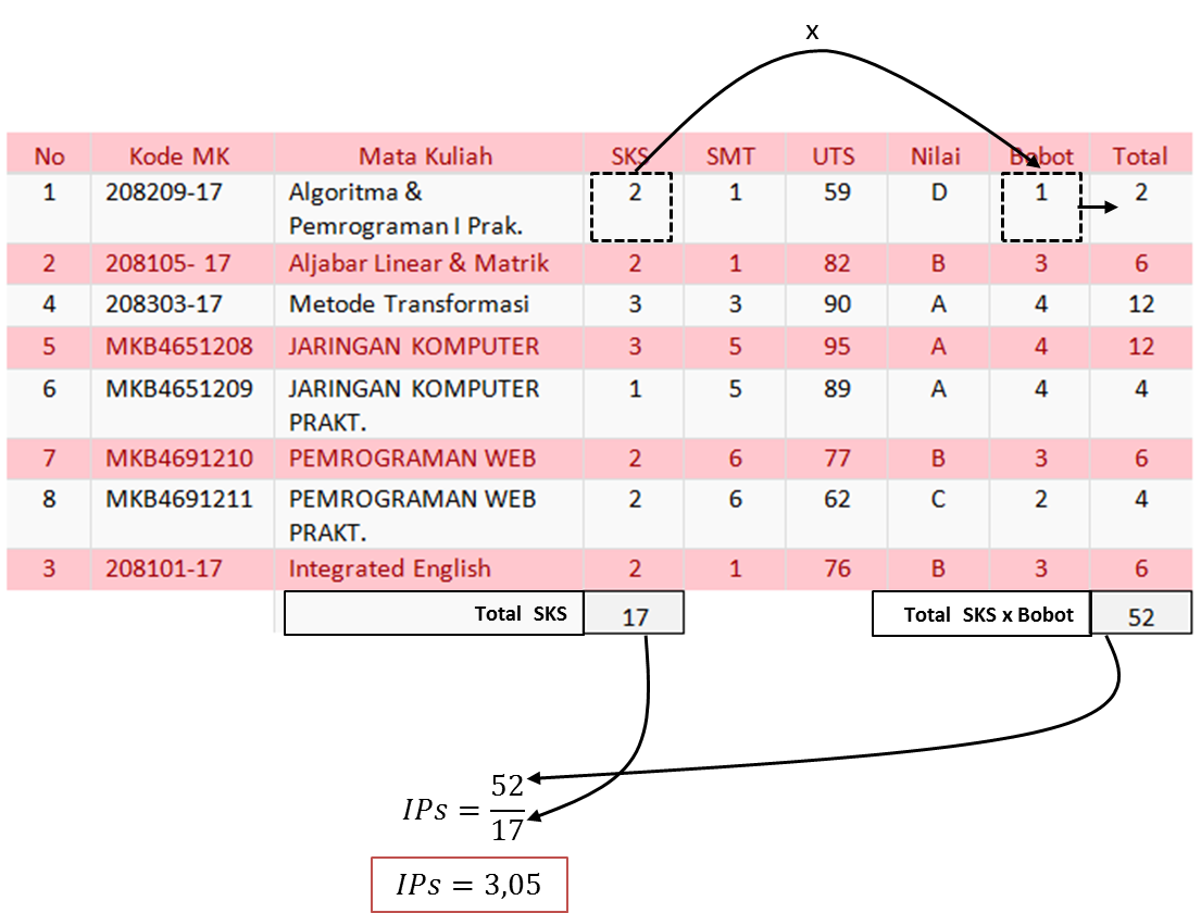Contoh perhitungan Indeks Prestasi Semester (IP Semestar)