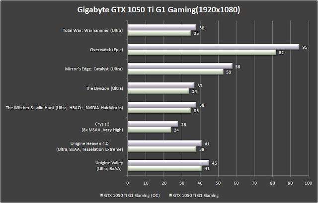 how to change gigabyte geforce gtx 1050 ti fan speed