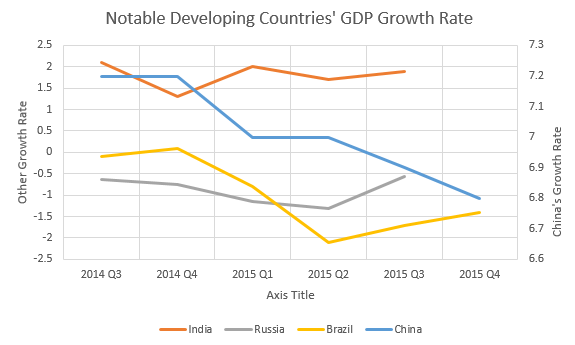 Notable Developing Countries' GDP Growth Rate