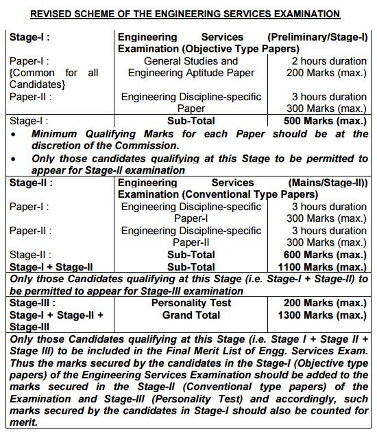 UPSC+revised+syllabi+eng+service+exam
