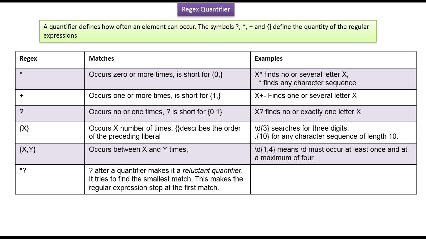 Java Ee What Are Regex Quantifiers And Examples Java Regex Java