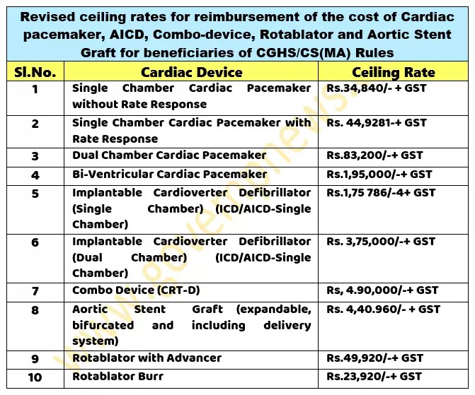 CGHS: Revision of ceiling rates for reimbursement of the cost of Cardiac pacemaker, AICD, Combo-device, Rotablator and Aortic Stent Graft for beneficiaries of CGHS/CS(MA) Rules