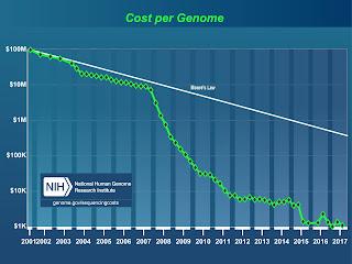 Cost per genome 2001 - 2017
