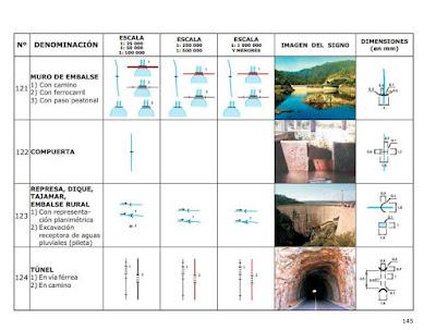 Signos cartograficos - descargar libro gratis