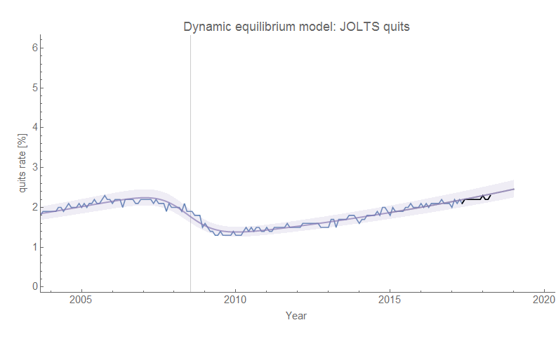 Information Transfer Economics: JOLTS data and the