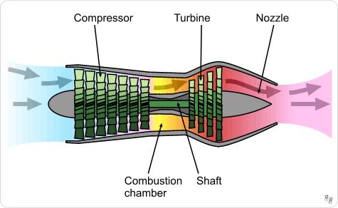 Jet Engine की Working Process hindi में