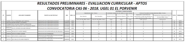 http://files.edu-el-porvenir1.webnode.es/200000384-1ac481bc2b/RESULTADOS%20PRELIMINARES%20-%20EVALUACION%20CURRICULAR%20CAS%2006%20-%202018%20APTOS%20(5).pdf