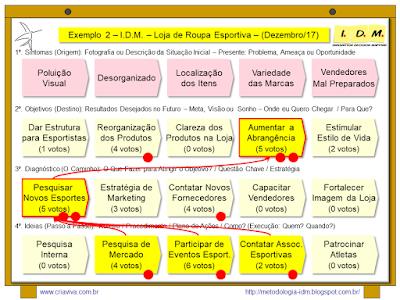 Exemplo Planejamento Estratégico PME com Metodologia IDM - Loja Roupa Esportiva