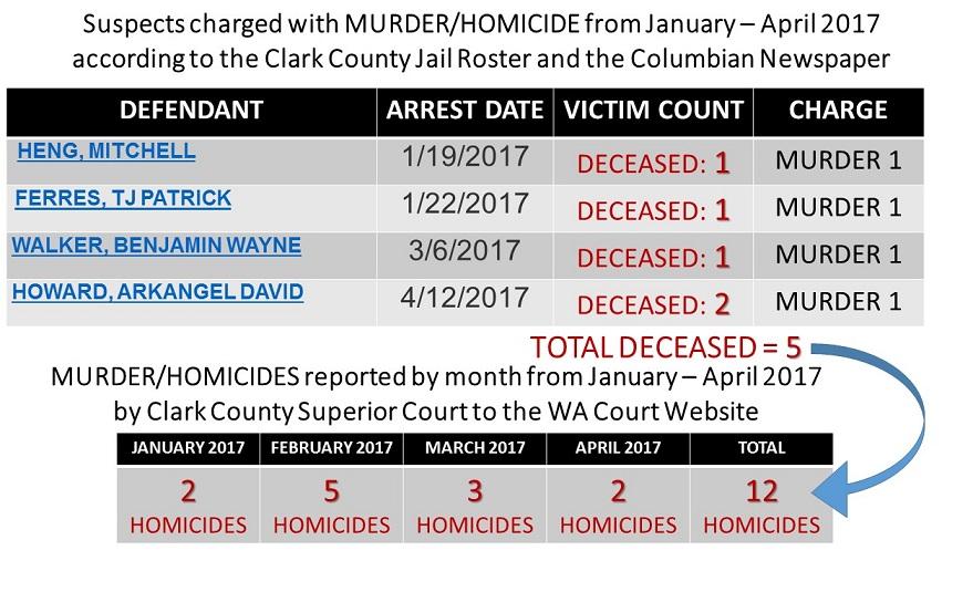 FRAUDULENT CRIME STATS