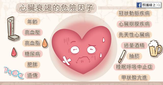 心臟衰竭的危險因子