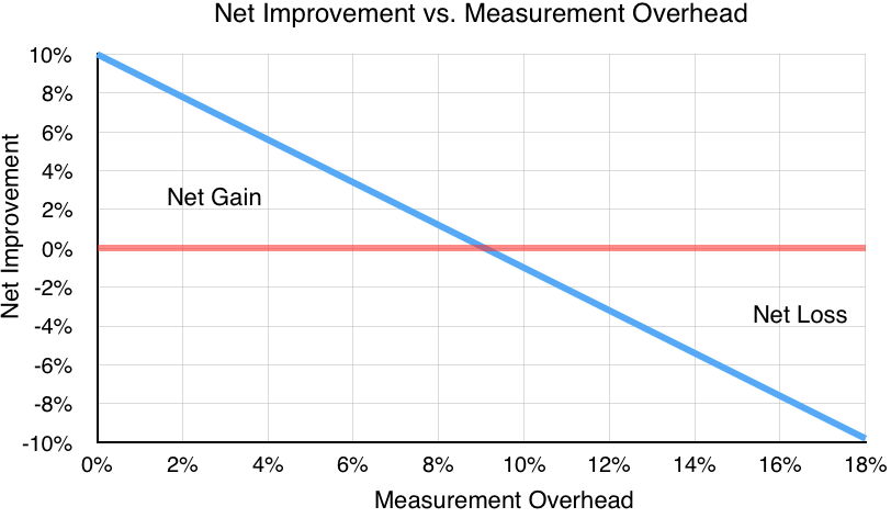cost and visibility The overall goal of the federal highway administration's (fhwa) visibility  this  volume of the enhanced night visibility project is a cost-benefit analysis of the.