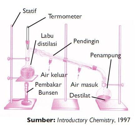 Destilasi pertambangan kebumian destilasi ccuart Image collections