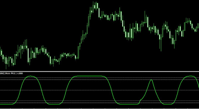 teknik scalping custom stochastic