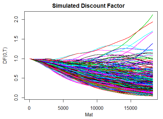 Hull-White 1 factor R code simulated discount factors