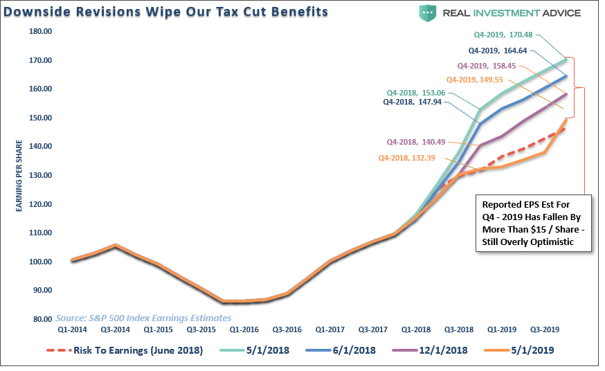 Real Investment Advice - Lance Roberts - Downside Revisions Wipe Our Tax Cut Benefits