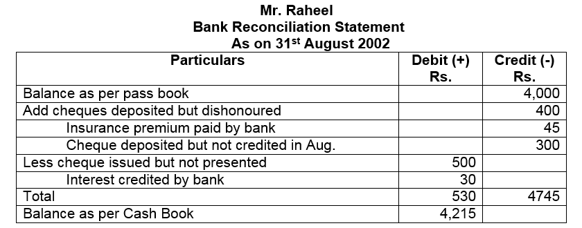 Bank Reconciliation Statement Problems and Solutions