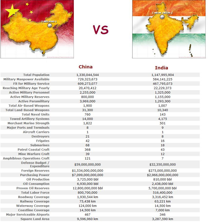 Countries Cultures China: India Vs China , Whichone Will Be The Winner Of This