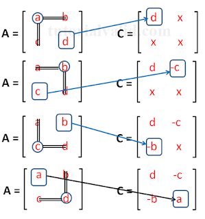 Langkah cofactor terhadap matriks 2x2