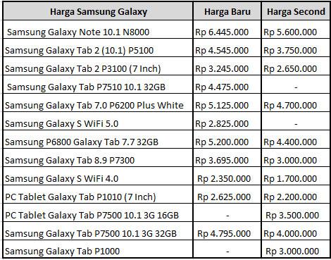 Harga Samsung Galaxy Tab Terbaru Daftar Harga Tablet Pc Samsung Galaxy Tab Murah Terbaru Daftar Harga Samsung Galaxy Indonesia Terbaru Harga Samsung Galaxy
