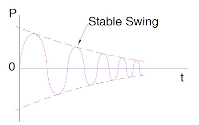 stable-power-swing